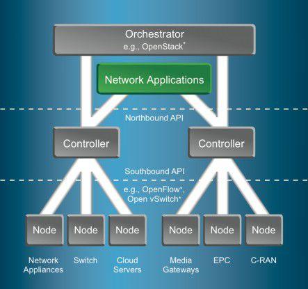 Struktur einer SDN-Infrastruktur: Ein Vorteil ist, dass sich über SDN unterschiedliche Netzwerksysteme ansprechen lassen, von Servern und Switches bis hin zu Media-Gateways. Für einzelne Gerätekategorien können IT-Services mit speziellen Quality-of-Service-Merkmalen definiert und aufgesetzt werden.