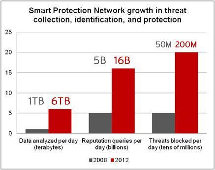 Botnet-Attacken und andere Malware-Angriffe lassen sich durch die Analyse umfassender Bedrohungsdaten besser und schneller erkennen. Das Beispiel Trend Micro Smart Protection Network zeigt, wie die Menge an täglich analysierten Daten, durchgeführten Prüfungen und entdeckten Gefahren in den vergangenen Jahren angewachsen ist.