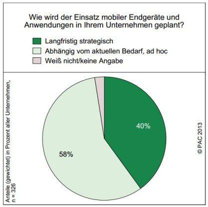 Nur 40 Prozent aller Unternehmen haben eine langfristige Mobility-Strategie.