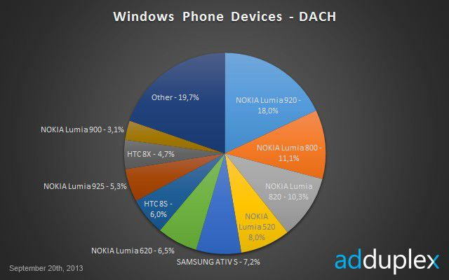 Die Aufteilung der Windows-Phone-8-Geräte in der DACH-Region