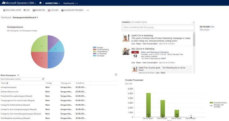 In CRM 2013 ist Yammer integriert.
