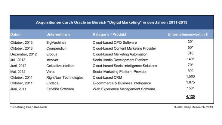 Oracle hat in den vergangenen Jahren einige Akquisitionen im Segment Digital Marketing betrieben.