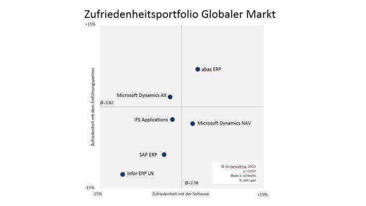 Zufriedenheitsportfolio Globaler Markt