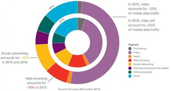 Ericsson Mobility Report November 2013