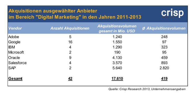 In das Zukunftssegment Digital Marketing wird kräftig investiert: Google hat die meisten Firmen gekauft, SAP hat am meisten bezahlt.