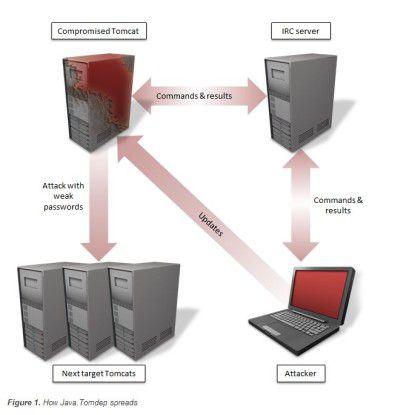 Java.Tomdep verbreitet sich über Webserver mit Apache Tomcat und wird via Internet Relay Chat (IRC) gesteuert.