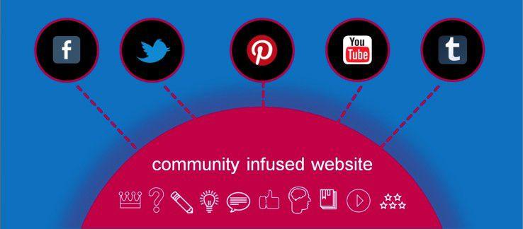 Eine eigene Community kann bei Bedarf auch externe Socia-Media-Netze integrieren.