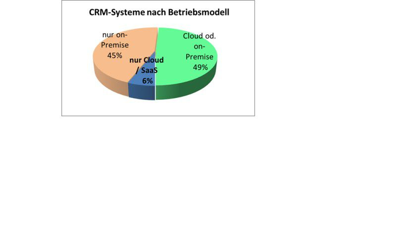 Der Einsatz von CRM-Systemen nach unterschiedlichen Betriebsmodellen.