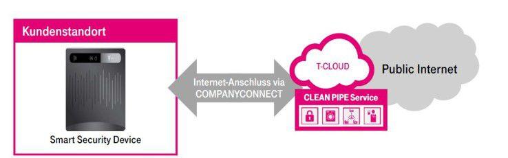 Sicherheit als Service für den Mittelstand will T-Systems mit Clean Pipe vermarkten.