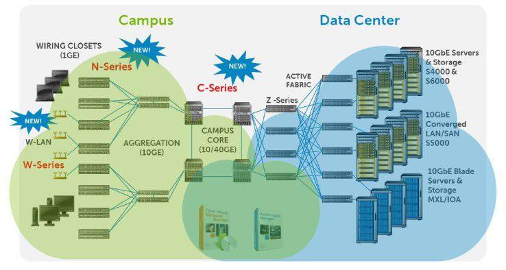Dell Netz-Portfolio reicht mittlerweile vom Campus-Edge bis ins Data Center.