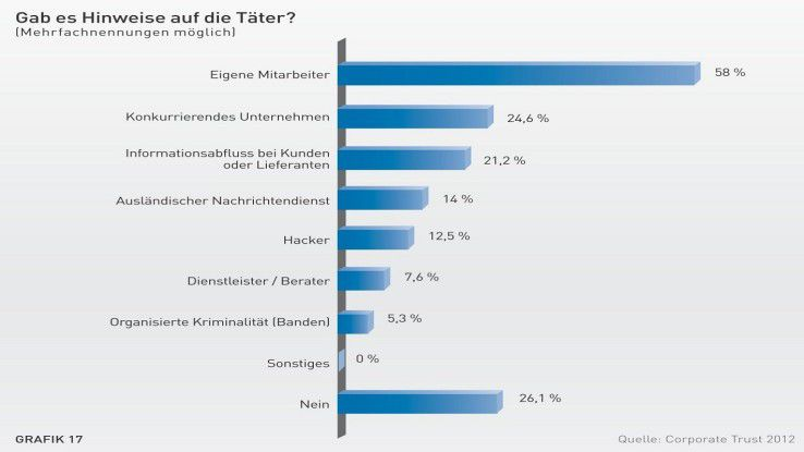 In 58 Prozent aller zuletzt von Corporate Trust untersuchten Spionagefälle in Deutschland waren interne Mitarbeiter involviert.