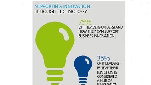 Zwei Drittel der CIOs sehen sich nicht als Treiber von IT-Innovationen, obwohl 70 Prozent dies künftig für eine Schwerpunktaufgabe halten.