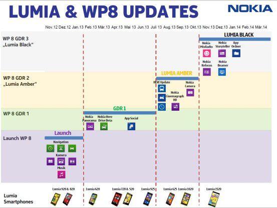 Übersicht über die bisherigen Lumia- und Windows-Phone-Updates
