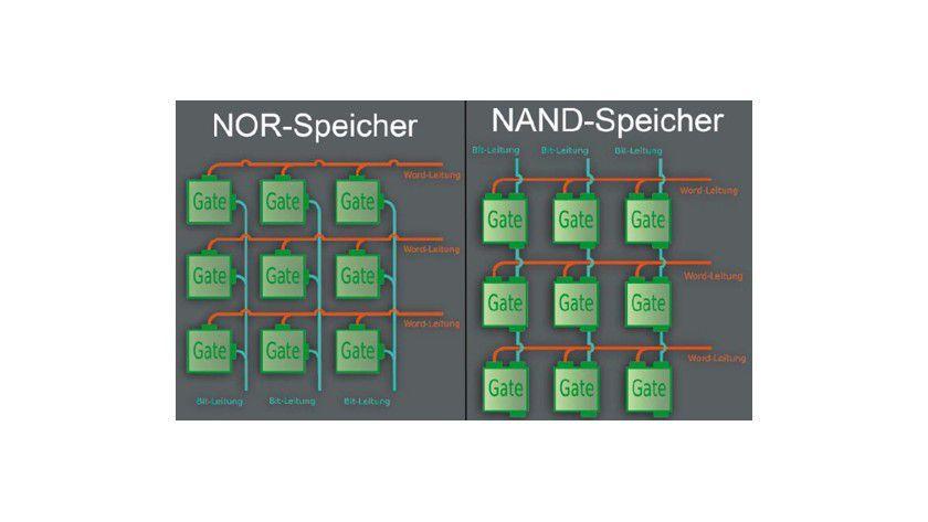 NOR-Speicher: Die Anordnung von Word-Leitungen und Bit-Leitungen erlaubt die bitweise Ansteuerung von Speicherzellen. Das aufwendige Design liefert langsamere Schreib- und Lesegeschwindigkeit. NAND-Speicher: Bei Massenspeichern kommt diese Anordnung zum Einsatz. Einzelne Speicherzellen können nicht direkt gelesen werden, sondern immer nur im Verbund als ganze Zeile (Speicher-Page).