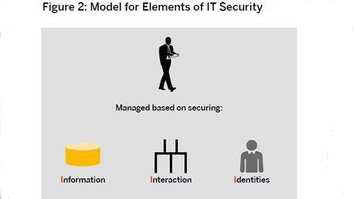 Die drei Kernelemente bei der Umsetzung einer IT-Security-Strategie sind: Information, Interaktion und Identität