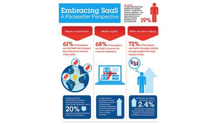 19 Prozent von über 800 analysierten Firmen stuft IBM als Pacesetter (Schrittmacher) ein: Sie haben SaaS breit und erfolgreich eingeführt.