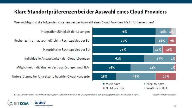 Wenn es um die Wahl eines geeigneten Cloud-Providers geht, bevorzugen die meisten Anwender einfach zu integrierende Lösungen aus dem EU-Raum.