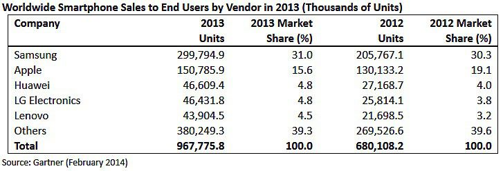 Gartner Smartphone-Zahlen 2013