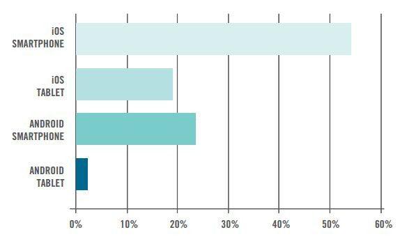 Anteile der Aktivierungen nach Gerätetyp