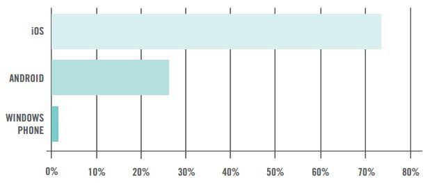 Anteile der Aktivierungen nach Plattform
