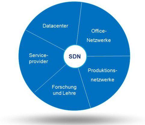 Die Einsatzbereiche für SDN.