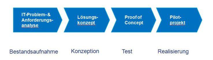 Mögliche Umsetzungsphasen eines SDN-Projekts.