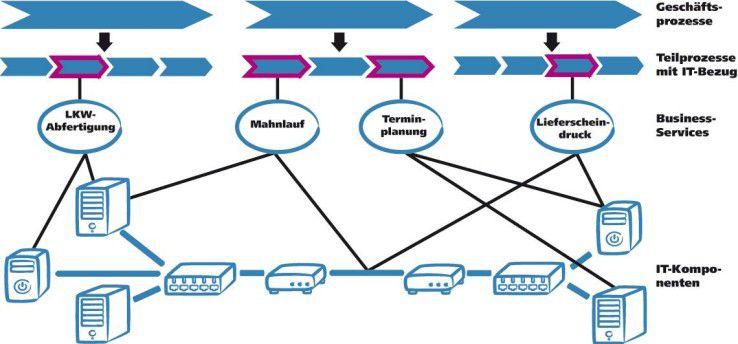 Business-Services heißt: IT aus Sicht der Prozesse und Anwender definieren, steuern und überwachen