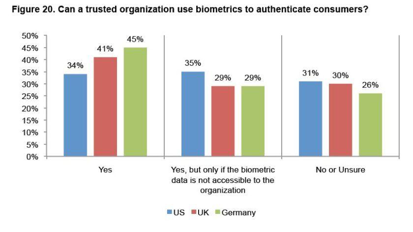 Analyse: Deutsche Anwender sind biometrischen Verfahren gegenüber vergleichsweise aufgeschlossen, so eine Studie des Ponemon-Instituts.