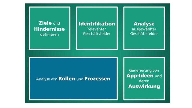 Die Methode sieht fünf Bausteine vor. Ziel ist es, am Ende prozessunterstützende Apps entwickelt werden. Die Analyse von Rollen und Prozessen ist dabei besonders aufwendig.