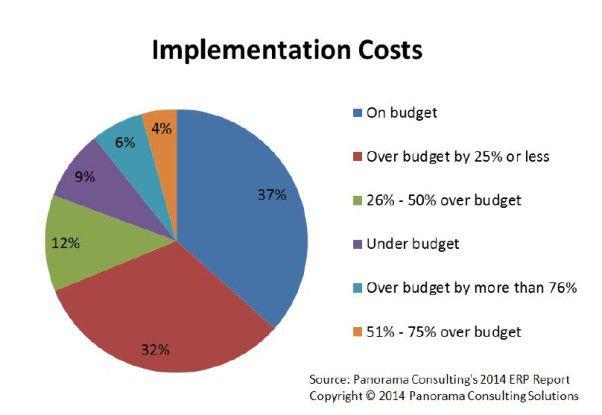 Budgetüberschreitungen sind die Regel bei ERP-Implementierungen