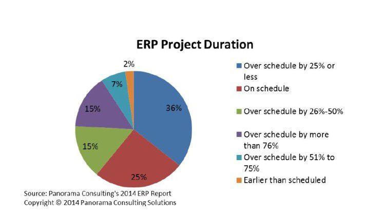 Nur ein Viertel der Unternehmen schafft die ERP-Implementierung im geplanten Zeitrahmen