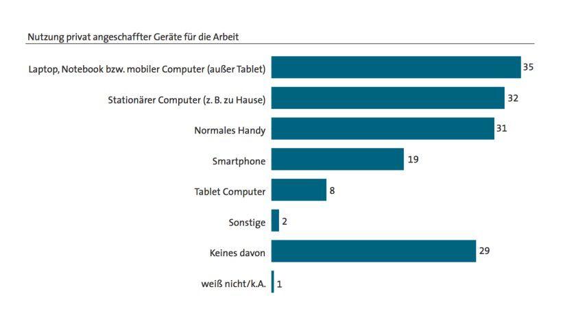 Home-IT: Deutsche Beschäftige greifen oft zum privaten Notebook, um berufliche Aufgaben zu erledigen.
