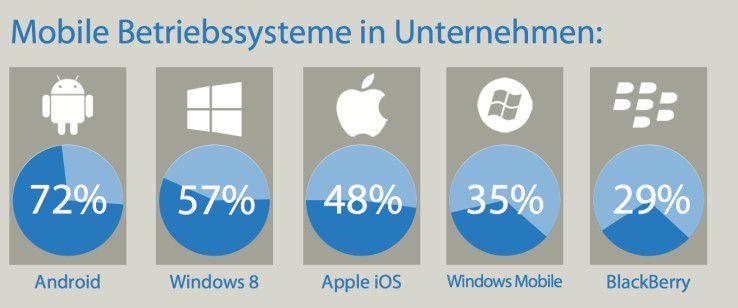 Laut einer Studie von Citrix dominieren derzeit Android und Windows auf Mobilgeräten, die in Unternehmen im Einsatz sind. Der hohe Stellenwert von Windows 8 ist verwunderlich. Er könnte durch Tablets und Notebooks bedingt sein.