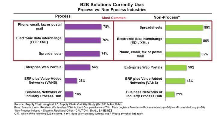 Noch bestimmen Telefon, Fax, E-Mail, Briefpost, Spreadsheets und EDI die B2B-Lieferketten.
