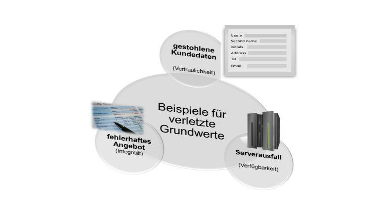 Beispiele für die verletzten Grundwerte in der Informationssicherheit in Fall eines Identitätsdiebstahls.