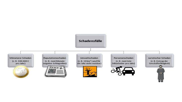 Für jedes Unternehmen sind fünf grundsätzliche Arten von Schäden denkbar, im Kontext Datendiebstahl zumeist nur drei (monetärer Schaden, Reputationsschaden, juristischer Schaden). Besonders der Reputationsschaden kann schnell zum Verhängnis werden. Je größer der mediale Auftritt, desto gravierender kann der Reputationsschaden für das Unternehmen sein.