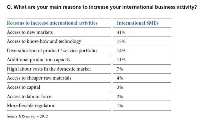 Der Zugang zu neuen Märkten ist das wichtigste Ziel der Auslandsaktivitäten mittelständischer Unternehmen.