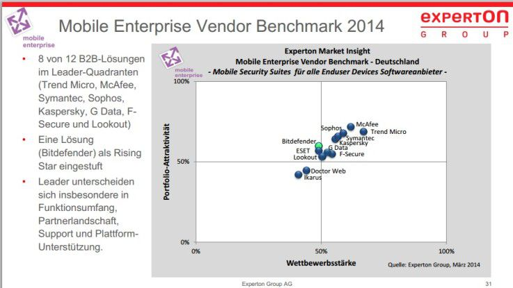 Es geht recht eng zu im Markt der Anbieter für Mobile Security. Trend Micro und McAfee haben sich einen leichten Vorsprung erarbeitet.
