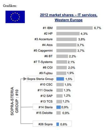 Zusammen wollen die IT-Dienstleister aus Paris in die europäischen Topten der IT-Serviceunternehmen vorrücken.