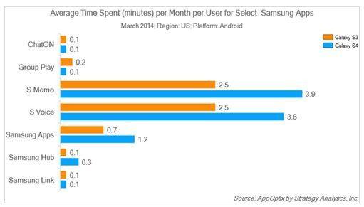 Nutzung der Samsung-Apps