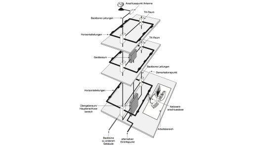 Grundzüge einer strukturierten Verkabelung gemäß den Vorgaben von ISO/IEC.