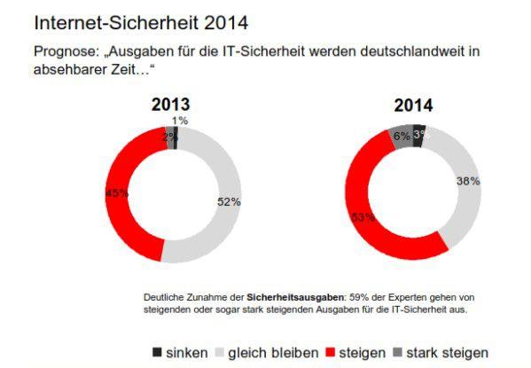 Unternehmen geben in diesem Jahr mehr Geld für IT-Security aus als noch 2013.