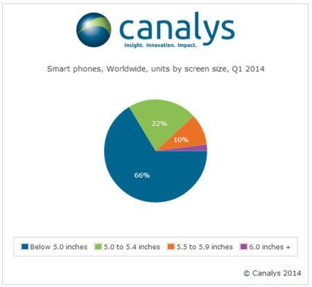 """Noch verkaufen sich """"kleinere"""" Smartphones mit weniger als 5 Zoll Bildschirmdiagonale relativ gut."""