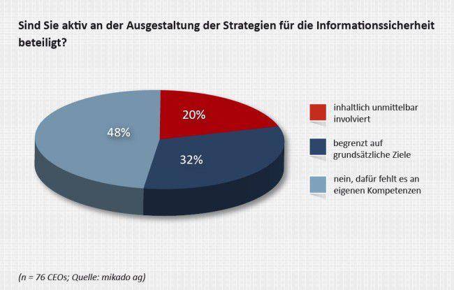 Die meisten CEOs deutscher Unternehmen haben keinen direkten inhaltlichen Einfluss auf die Ausgestaltung der IT-Sicherheit.
