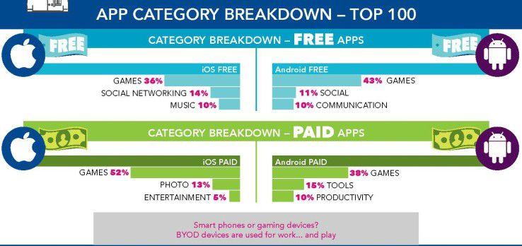 Zu den besonders riskanten Apps gehören die Spiele-Apps (Games-Apps). Durch BYOD kommen auch solche Apps auf betrieblich genutzte mobile Endgeräte und müssen bei der Risikobewertung berücksichtigt werden.