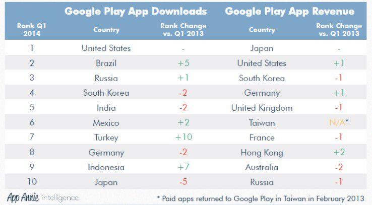 Der App-Download im Ländervergleich
