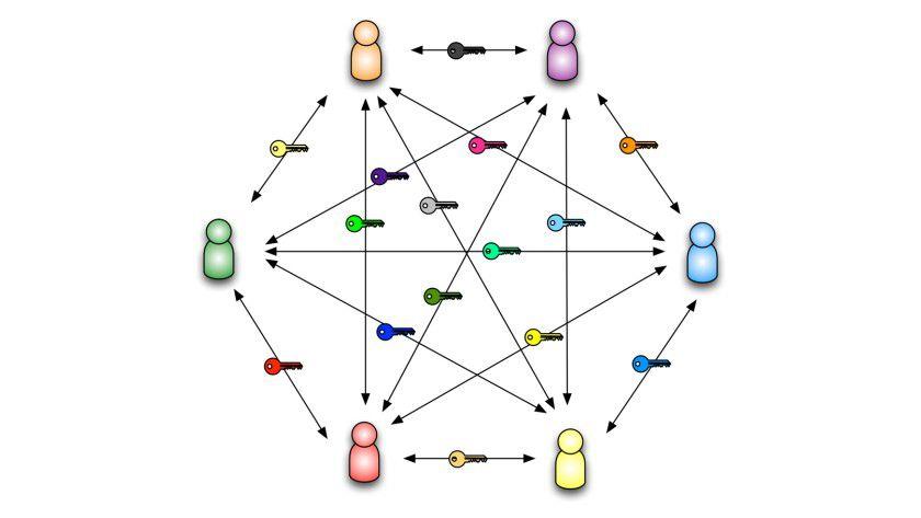 Wollen sechs Personen gegenseitig Botschaften per symmetrischer Verschlüsselung austauschen, werden bereits 15 unterschiedliche Schlüssel benötigt.