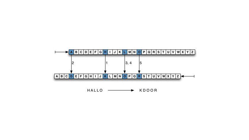 Um Botschaften symmetrisch zu verschlüsseln, werden Buchstaben um eine bestimmte Anzahl Stellen im Alphat verschoben.