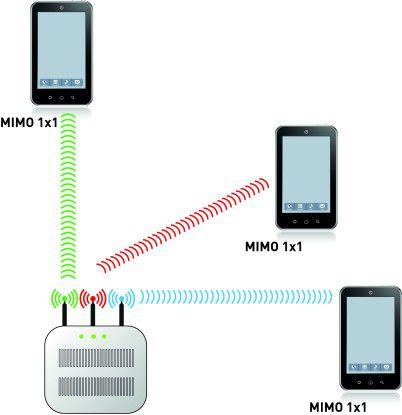 Beim MU-Mimo erhält jedes Gerät seinen eigenen Stream. so dass mehr Geräte verbunden werden können.