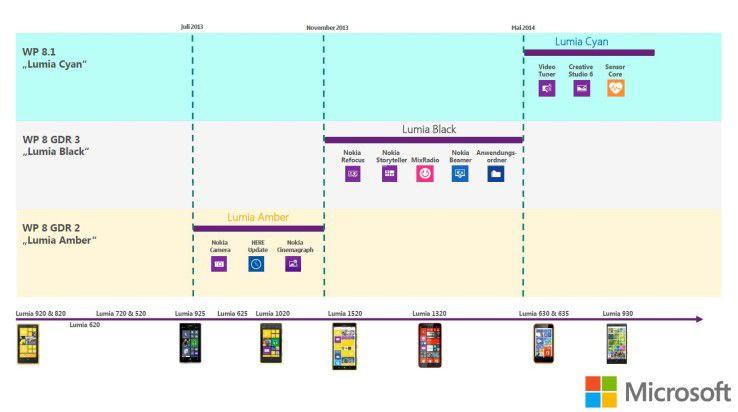 Der Update-Plan für Windows-Phone-Devices
